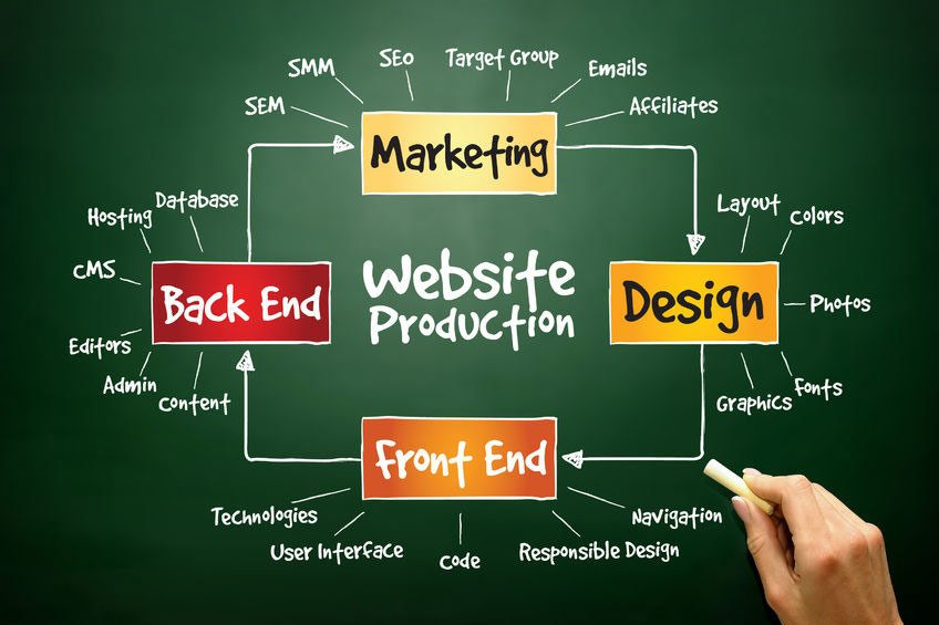 Tips for an Effective Website